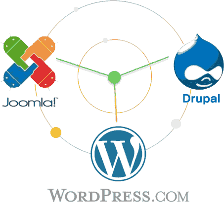 Joomla, Drupal, WordPress.com